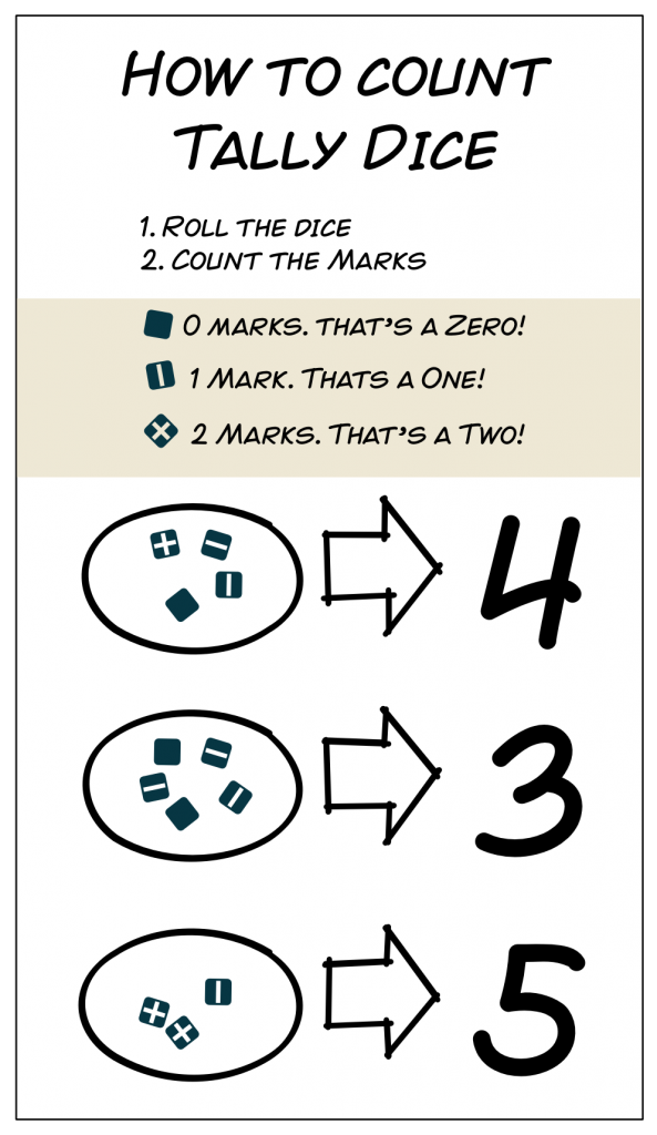 howtocount