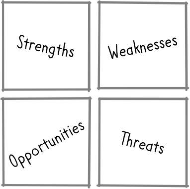 "4 boxes: Upper left labeled ""Strengths"", Upper right labeled ""Weaknesses"", Lower left labeled ""Opportunities"" and Lower right labeled ""threats"""