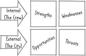 "Same diagram as above (4 boxes: Upper left labeled ""Strengths"", Upper right labeled ""Weaknesses"", Lower left labeled ""Opportunities"" and Lower right labeled ""threats"") but with Strengths and weaknesses labeled as internal, and opportunities and threats labeled as external."